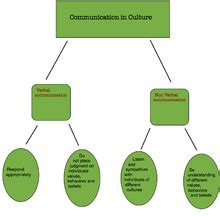 Barriers to Effective Communication Boundless Management