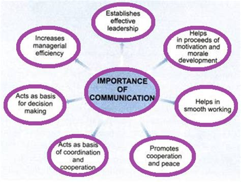 Barriers to Effective Communication Assignment Example